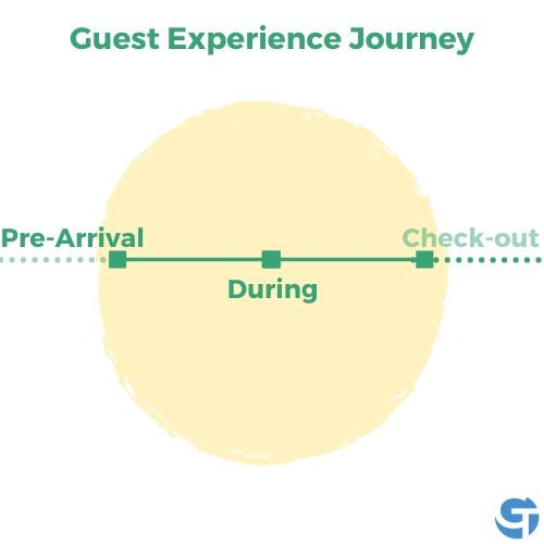 Guest Experience Journey