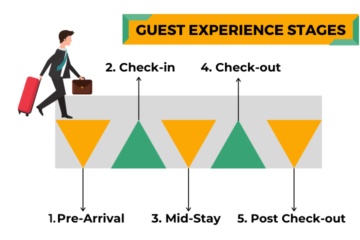 Guest Experience Stages