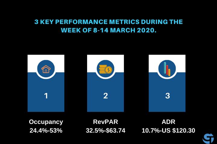3 Key Performance Hotel Industry Metrics for bookings amid coronavirus