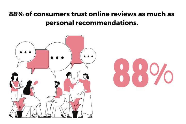 88% of reviews insight