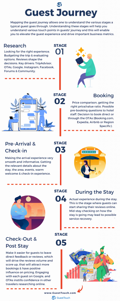 Hotel Guest Journey _ GuestTouch (1)
