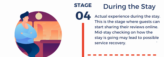 Hotel guest journey Stage 04