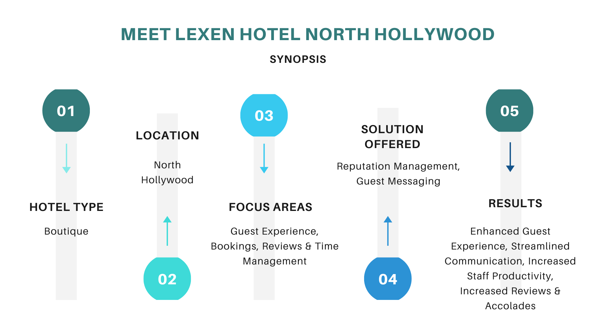 Meet Lexen Hotel North Hollywood