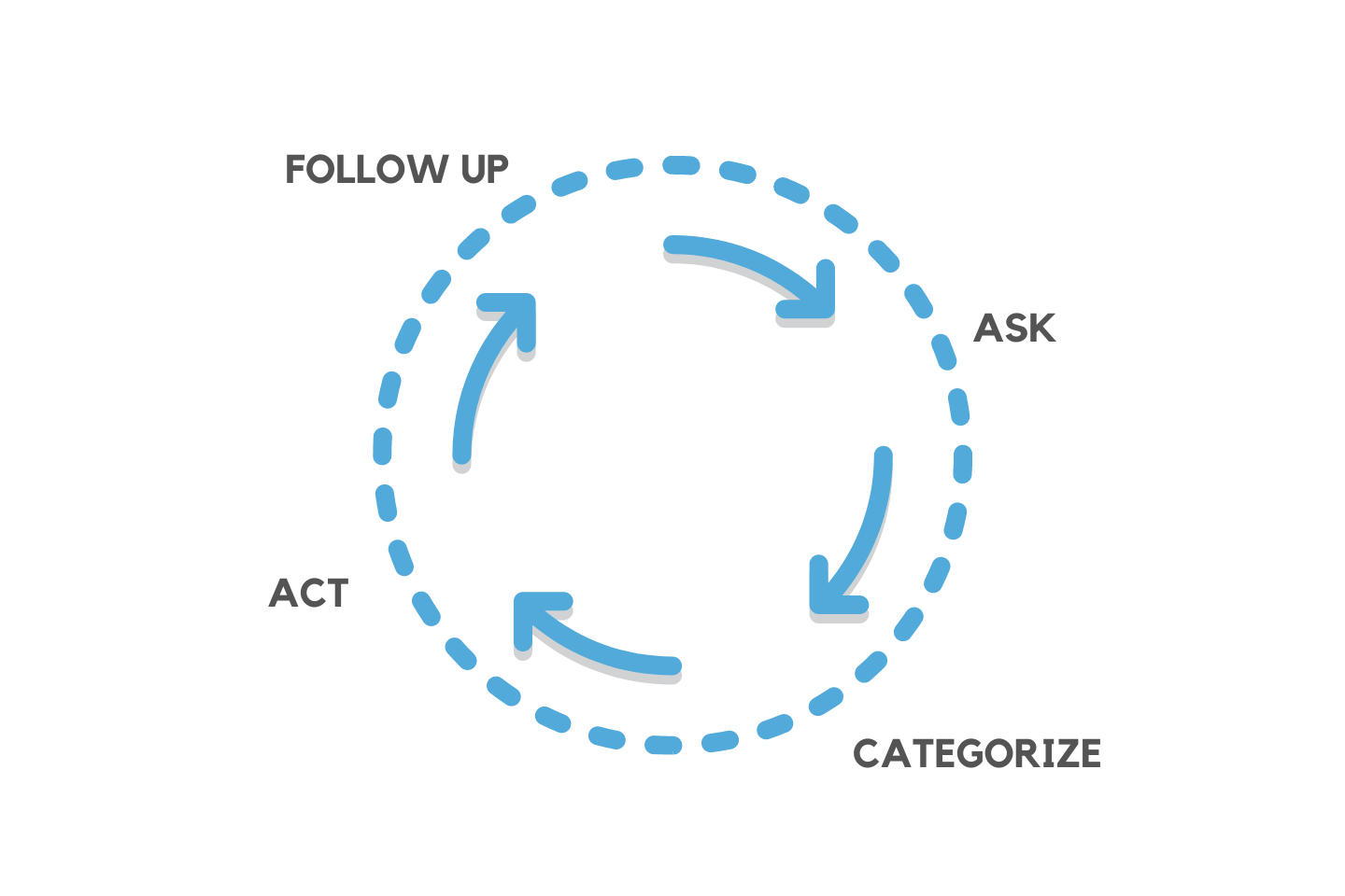 the ACAF guest feedback loop for hotels