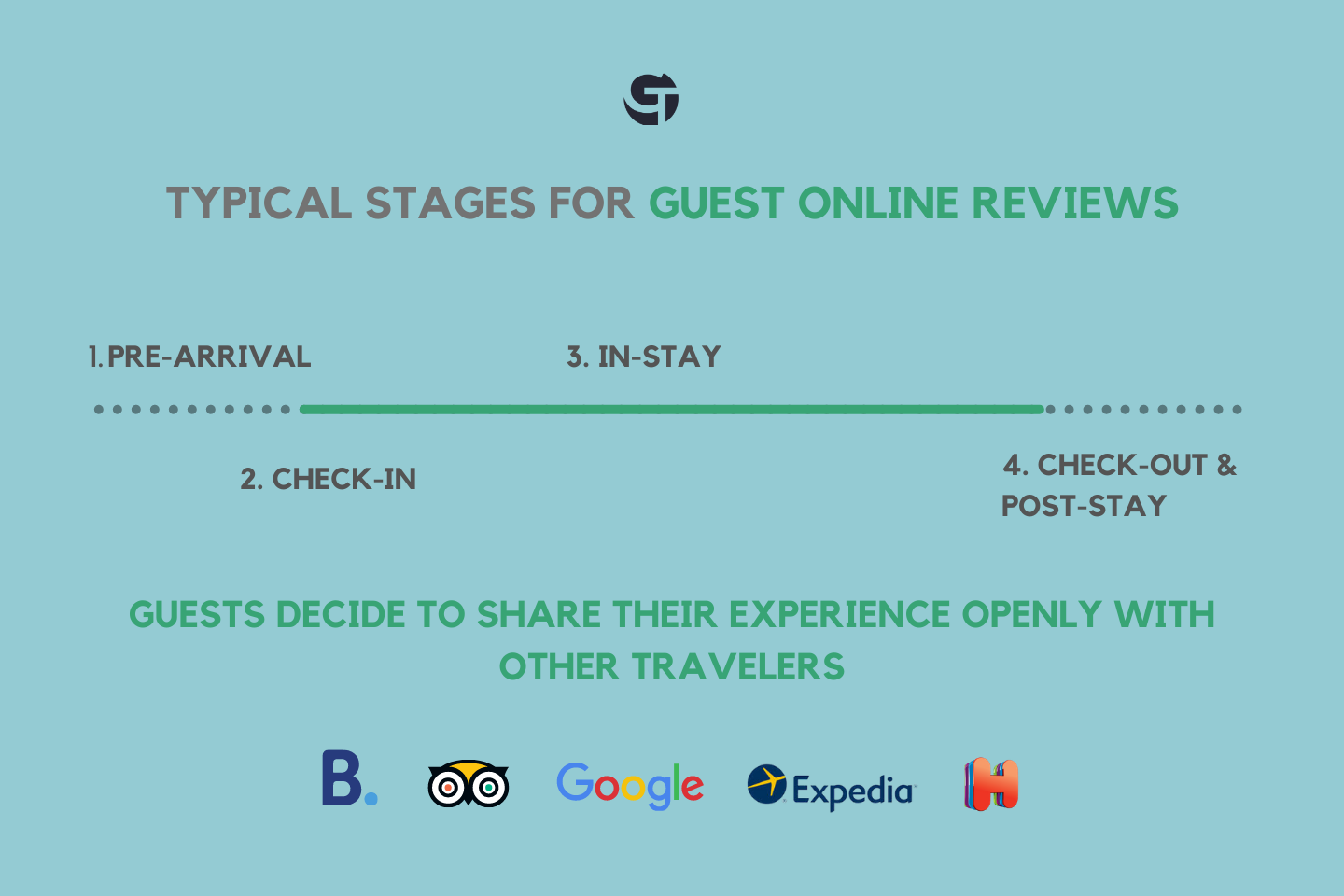 stages for guest online reviews