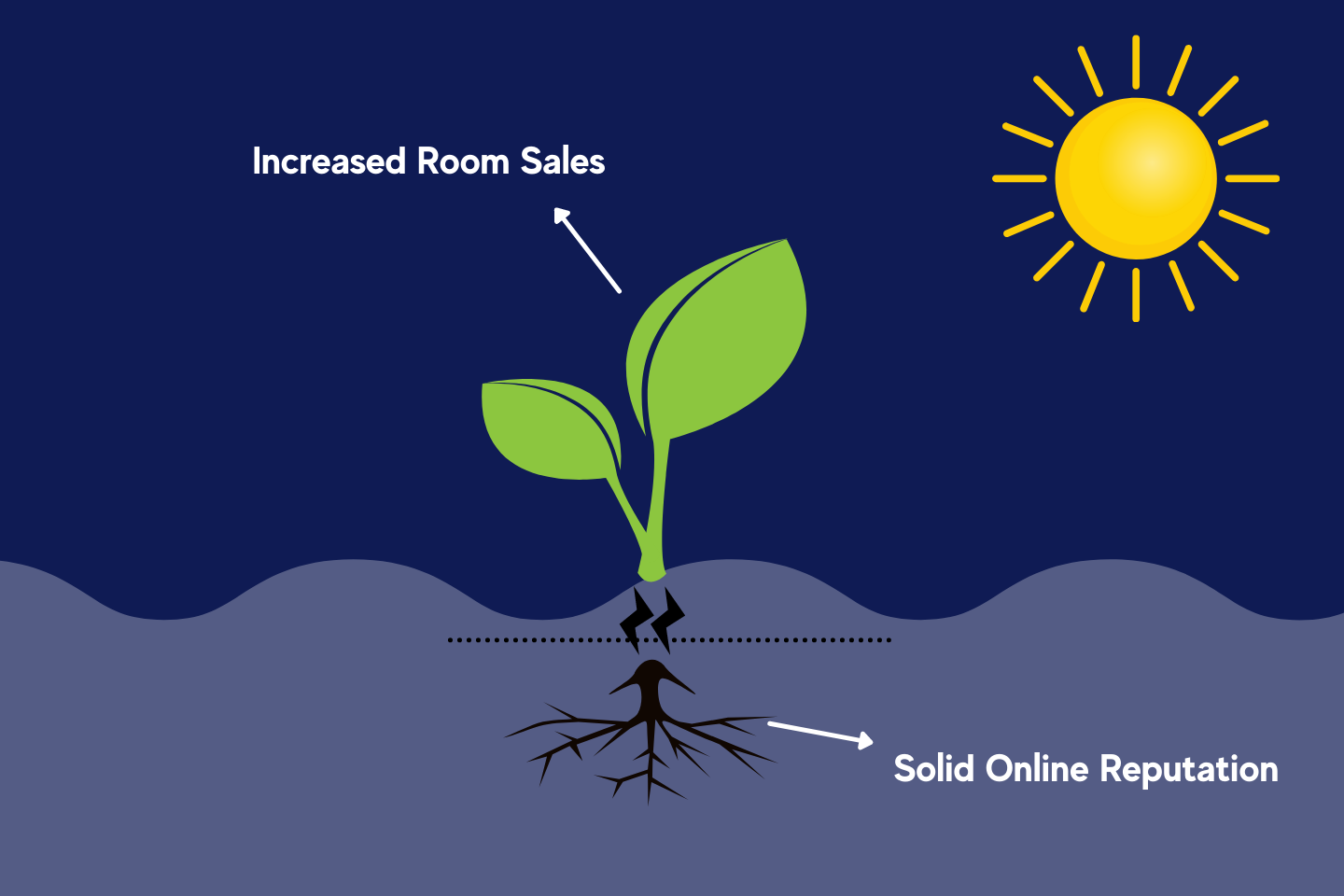 online reputation sales increase for hotels and hotel revenue